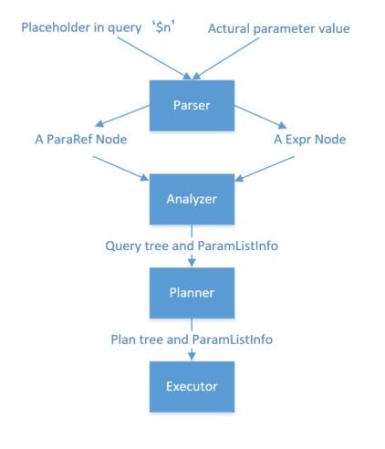 Chengxi Sun: How does Postgres handle external parameters?